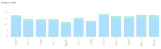 Nudg'em IAP Data, 2014